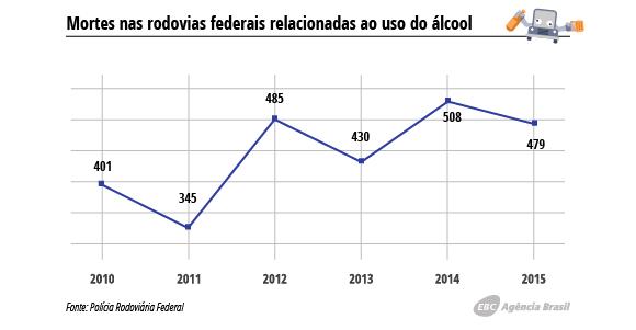 mortes em rodovias por álcool
